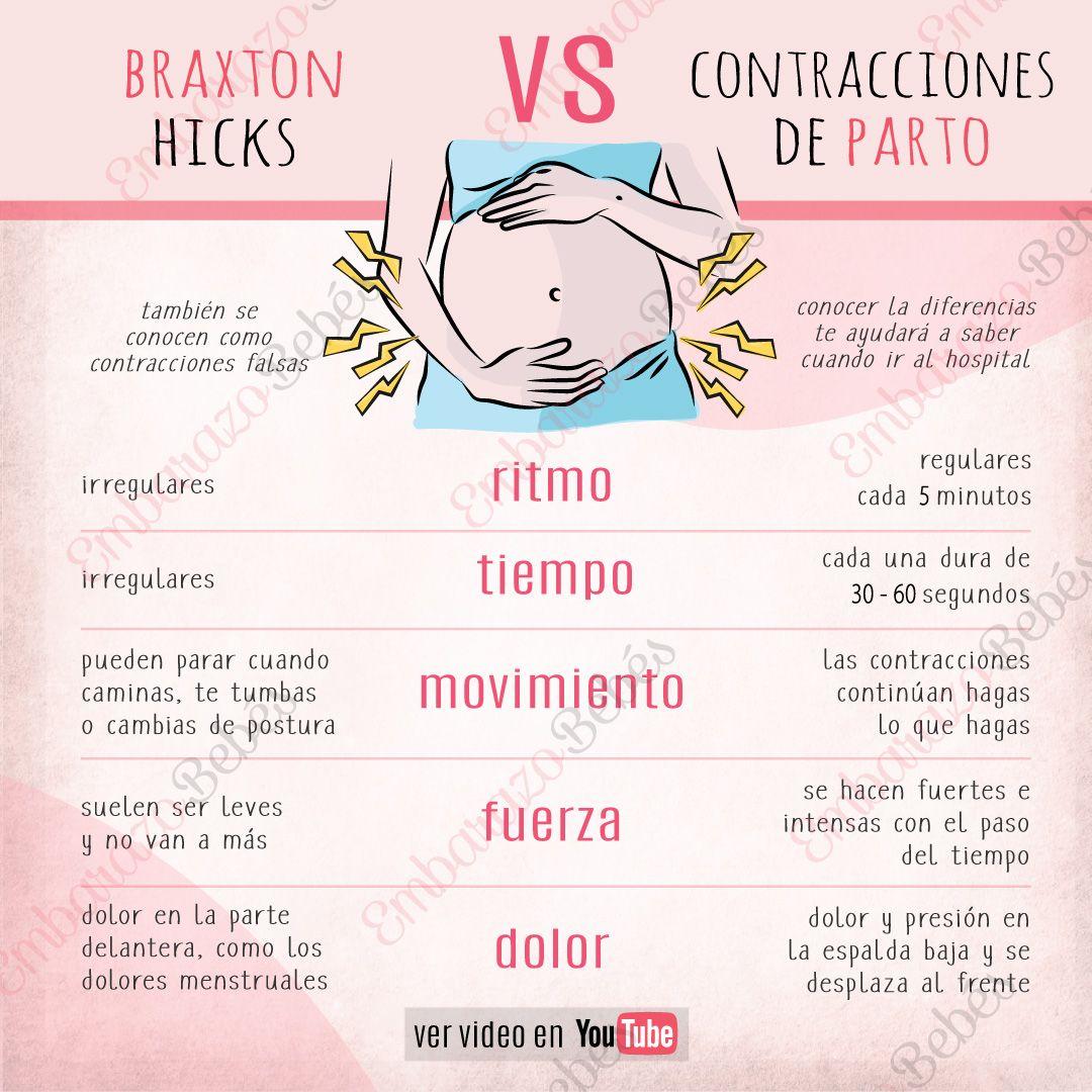 Contracciones De Parto Vs Contracciones De Braxton Hicks Sintomas De Parto Contracciones De Braxton Hicks Ejercicios De Embarazo