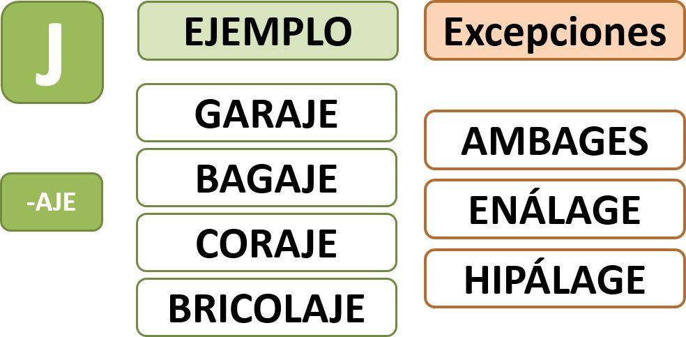 Ortografía Y Curiosidades De Lengua Con Las Palabras Acabadas En Aje Espanhol