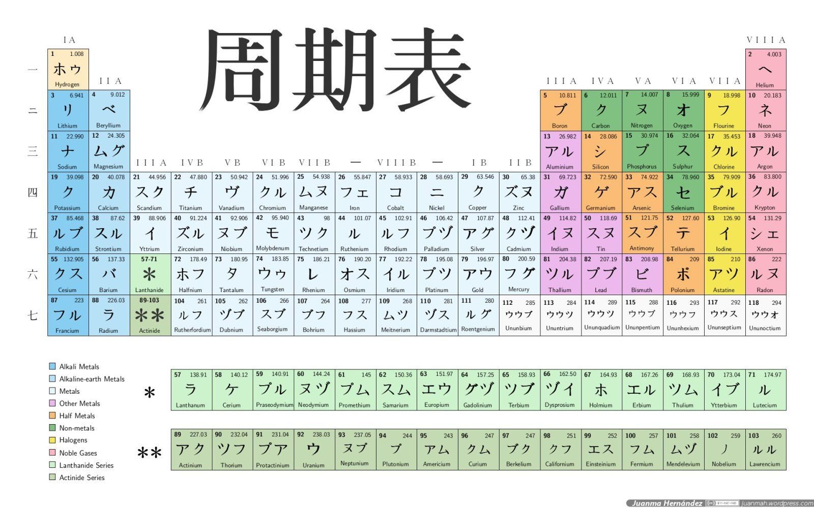 Japanese Periodic Table