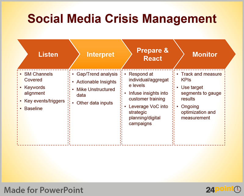 Crisis management plan tips for powerpoint presentations for Social media communication plan template
