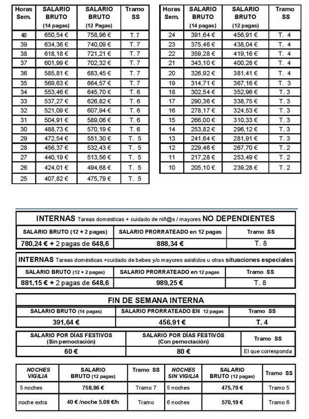 Tabla Salarial Empleadas Hogar 2015 Jpg 621 842 Hogar Limpieza Del Hogar Convenios