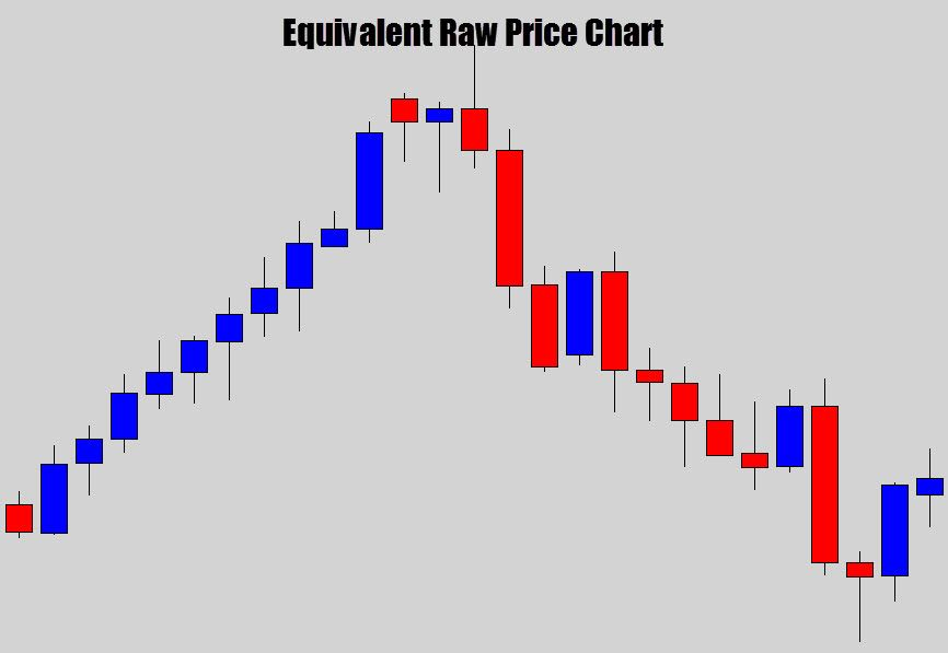 Your Ultimate Guide To Trading With Heikin Ashi Candles Chart