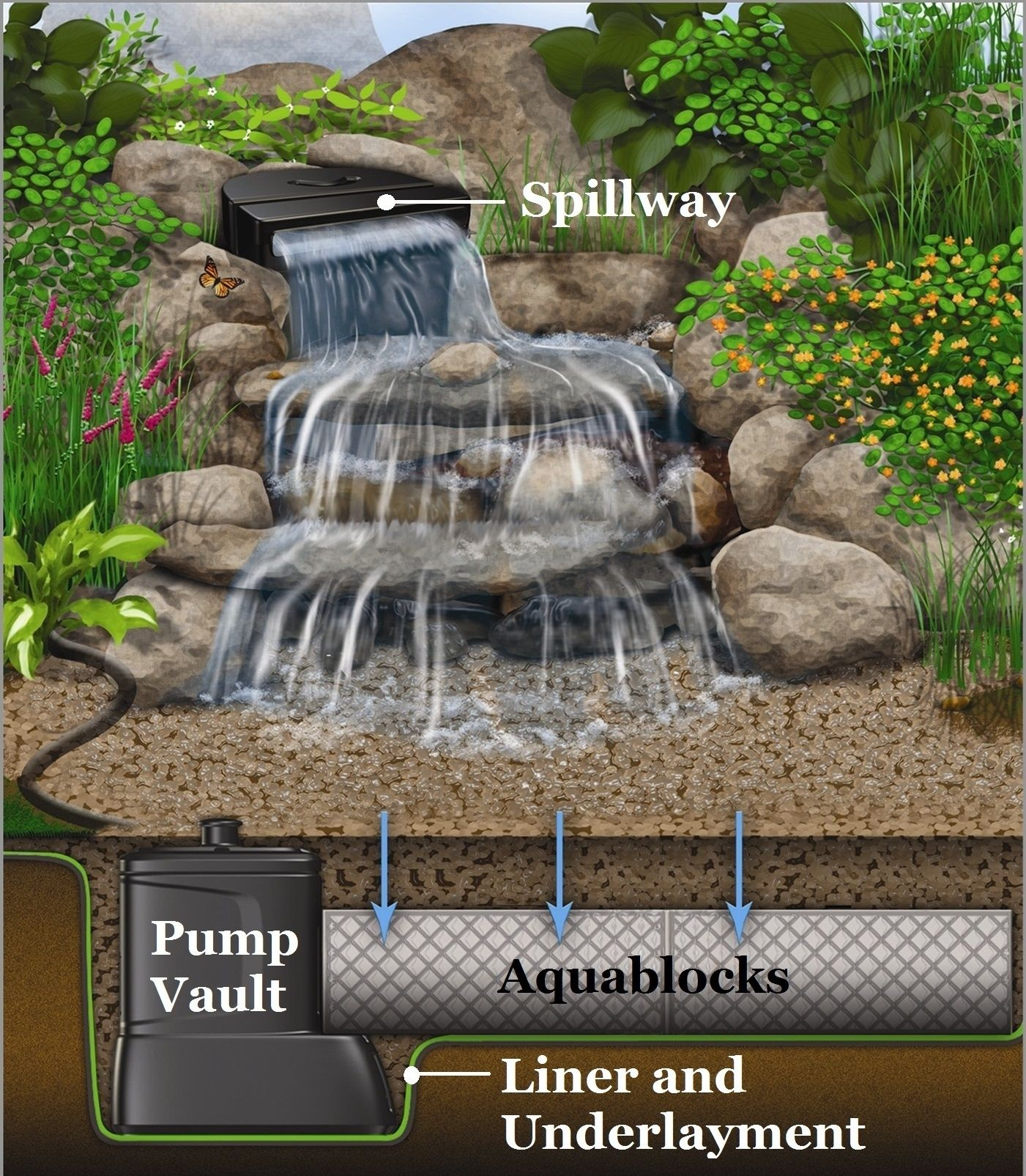 at premier ponds we provide numerous options for small backyard