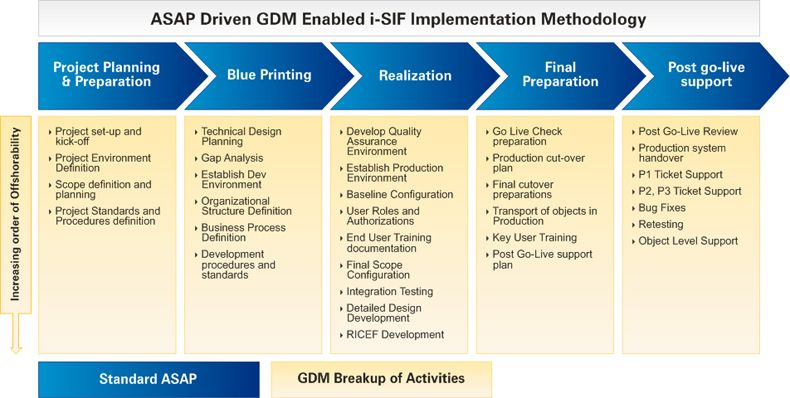 Sap Implementation Methodology From Infosys Project