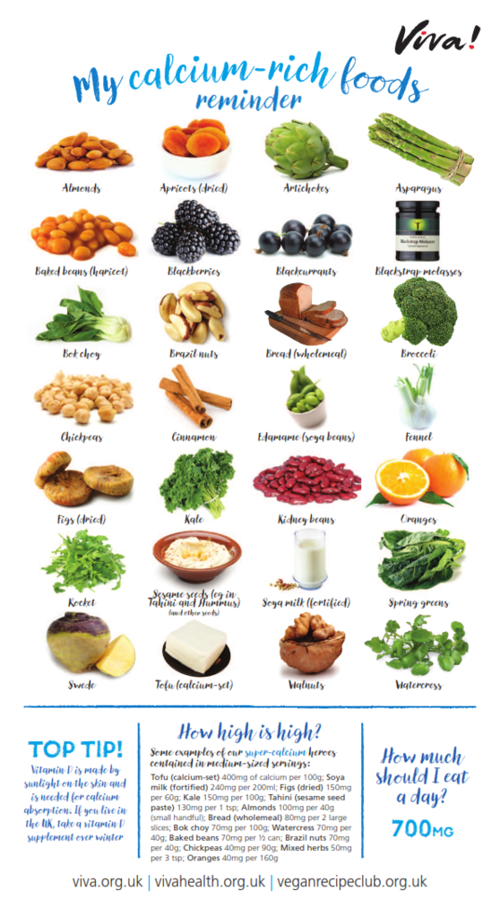 Calcium Nutritional Poster in 2020 Foods with calcium