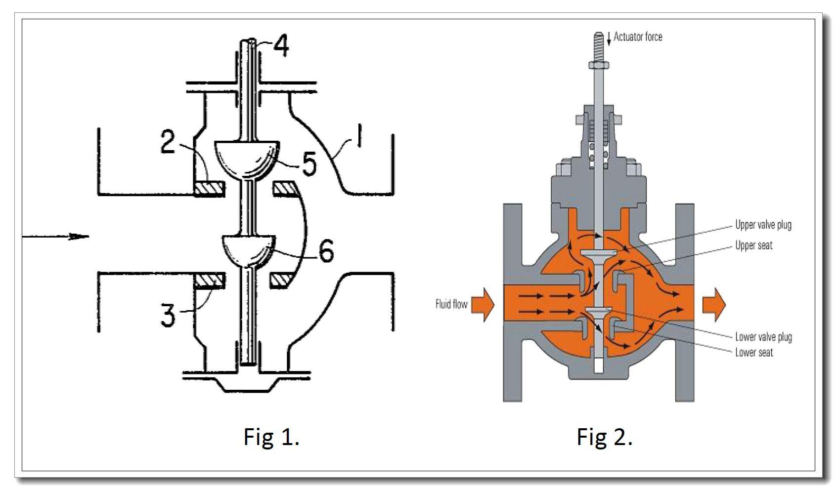 Double seat gate valve sjdsusanvalve4s engineers world double seat gate valve sjdsusanvalve4s pooptronica Images