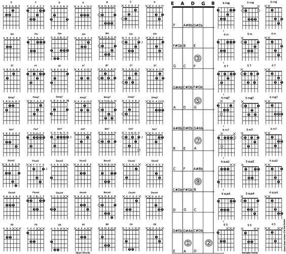 Chord Chart acoustic guitar chord chart Ģitāra Pinterest - guitar chord chart