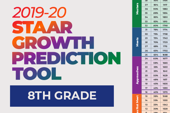 2019-20 STAAR Growth Prediction Tool: Grade 8 ...