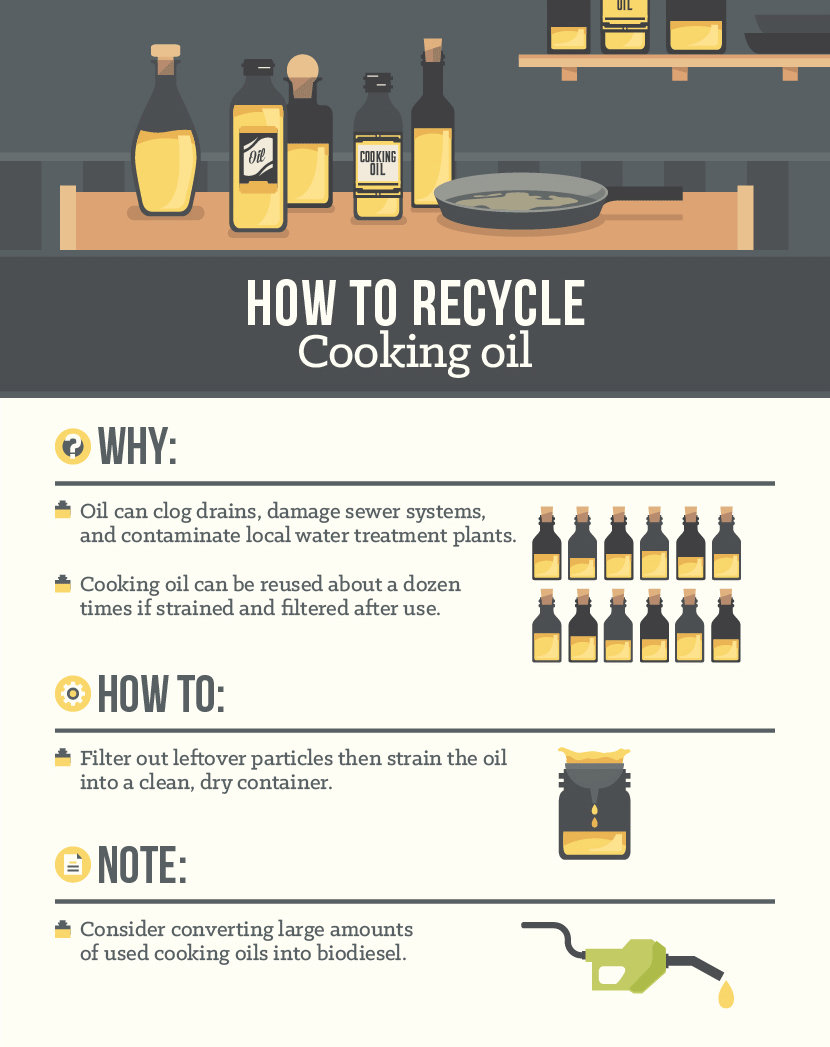 How To Recycle Cooking Oil Recycling Facts Center Bins Everyday Hacks