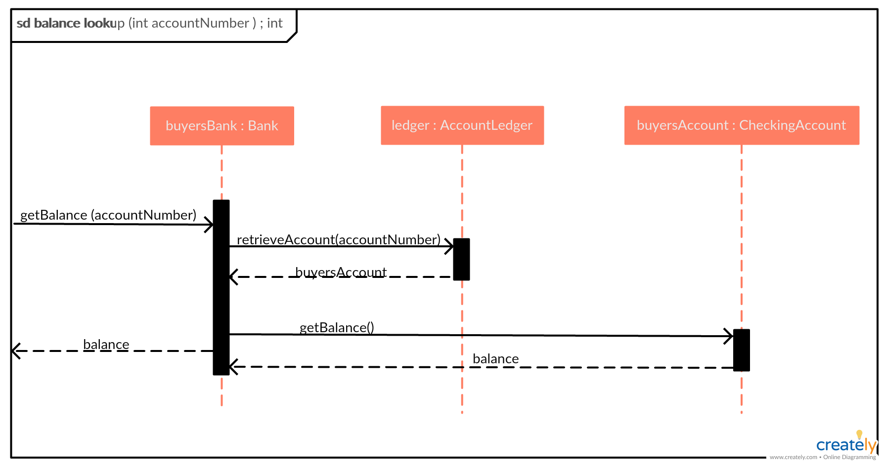medium resolution of balance lookup sequence diagram example click the image to get all the important aspects