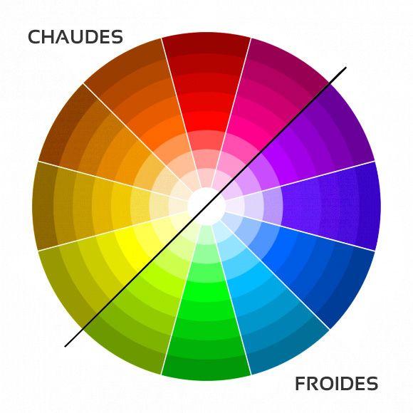 Digital painting : Couleurs chaudes/froides   Équilibre des couleurs, Roue  des couleurs, Harmonie des couleurs