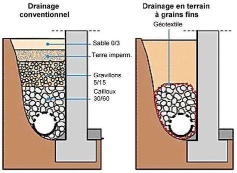 Le drainage périphérique de la maison pour évacuer les eaux