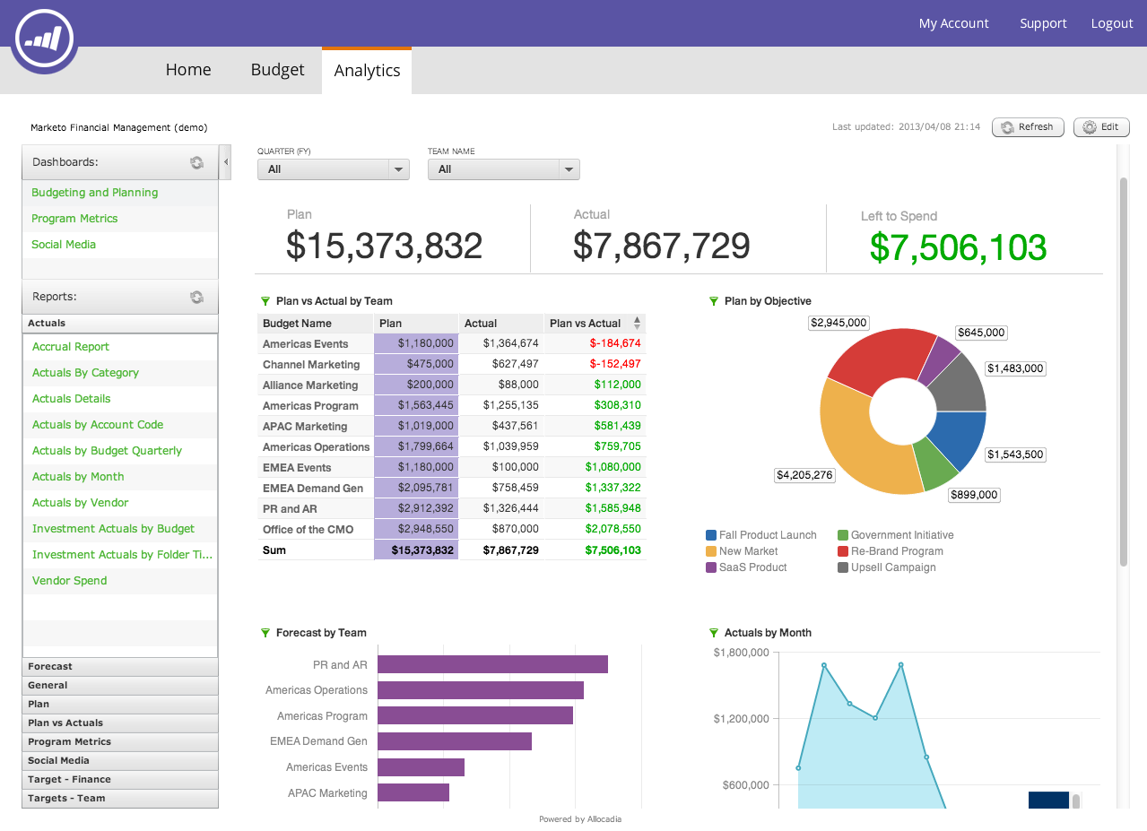 Easily Collaborate On Budgets Across Your Marketing Organization Business Dashboard Analytics Financial