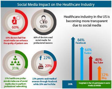 Social Media for Health Promotion & Education  |Social Media Health Education