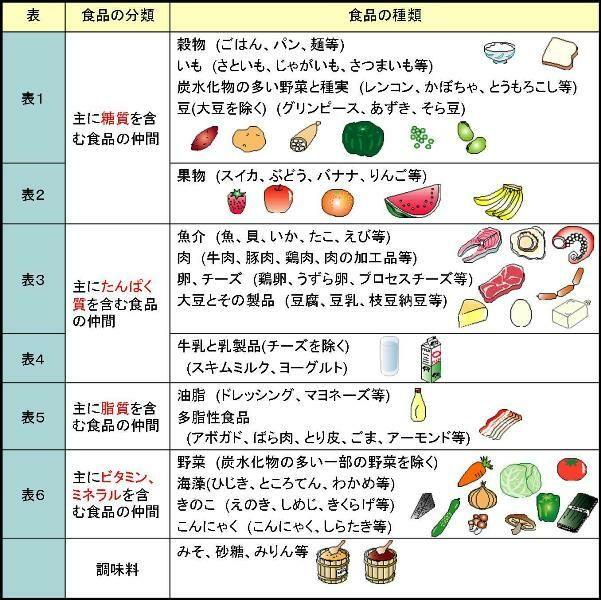 療法 糖尿病 食事