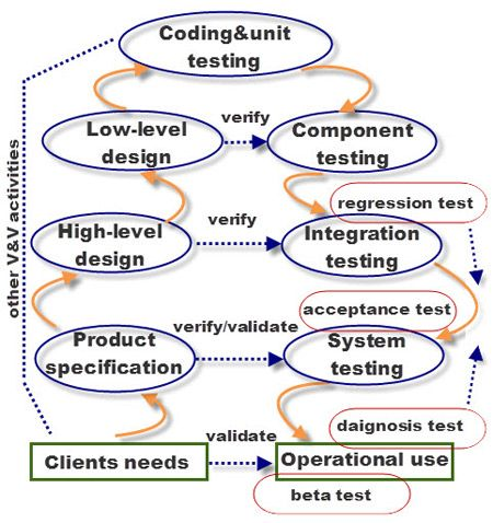 Software Testing Sub Stages Software Testing Software