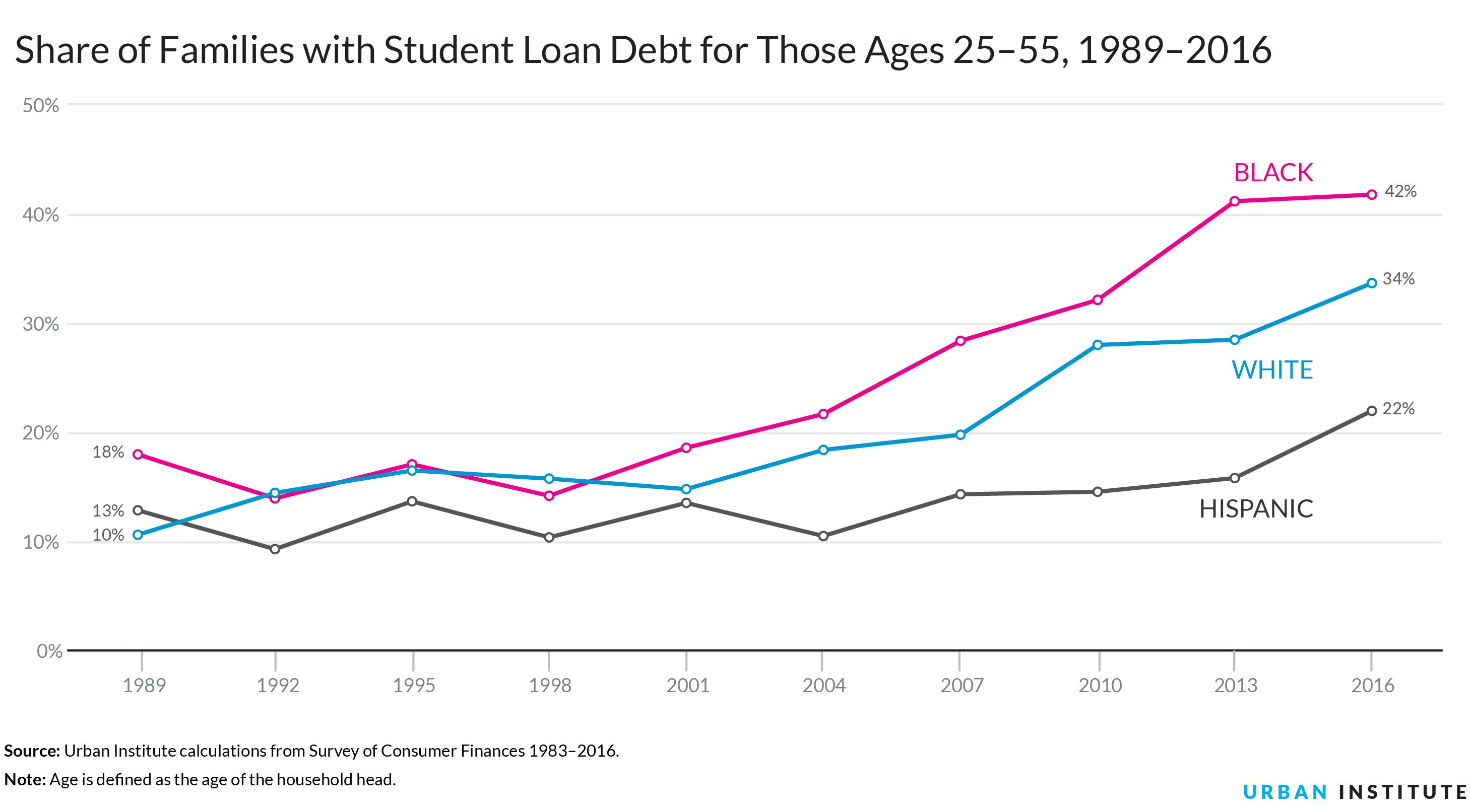 Nine Charts About Wealth Inequality In America Updated College Debt Student Loans Student Loan Debt