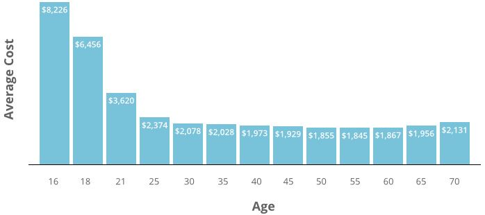Average Car Insurance Cost >> How Age Affects Car Insurance Costs Graph Of Average Car Insurance