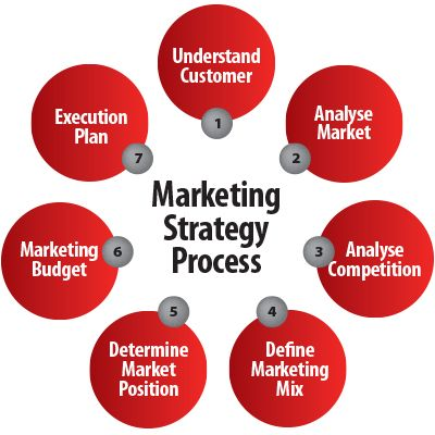 Marketing strategy process marketing pinterest for Sales marketing tactics