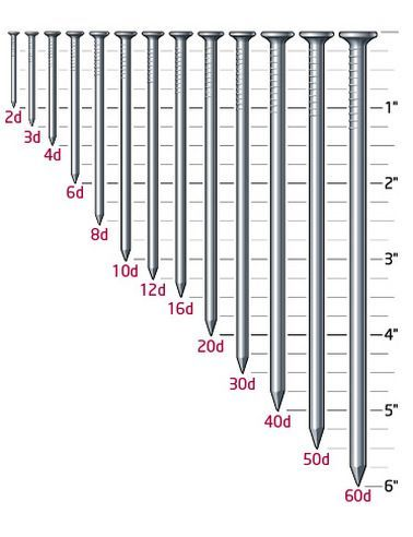 lumber dimensions | Nail Size Reference Chart (not to scale) | tools ...