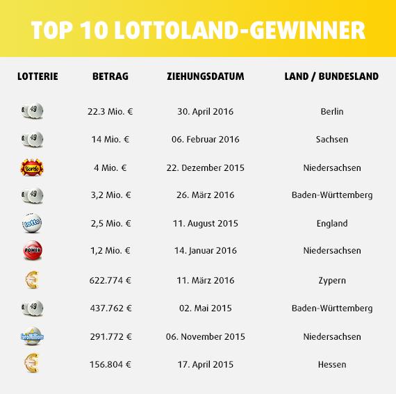 Lottoland Gewinner Deutschland