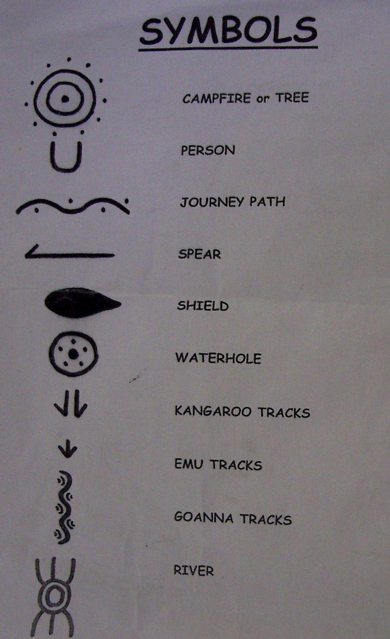 Traditional australian aboriginal symbols used in their artwork traditional australian aboriginal symbols used in their artwork biocorpaavc Image collections