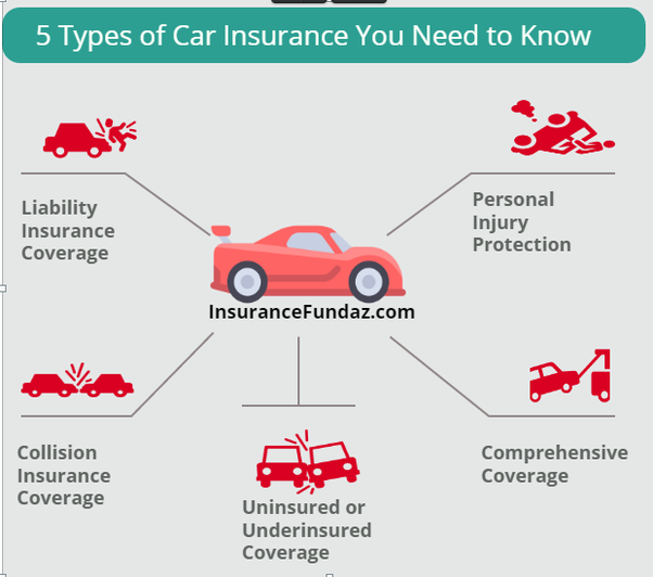 6 Key Benefits Of Comprehensive Automotive Coverage Car Insurance Brokers Car Insurance Insurance