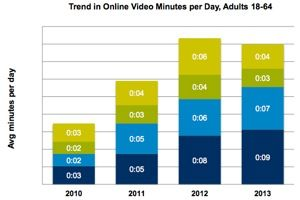 Content - American adults prefer original digital video content to news, sports and daytime programming on television, and they like it almost as much as they do primetime TV, according to a...