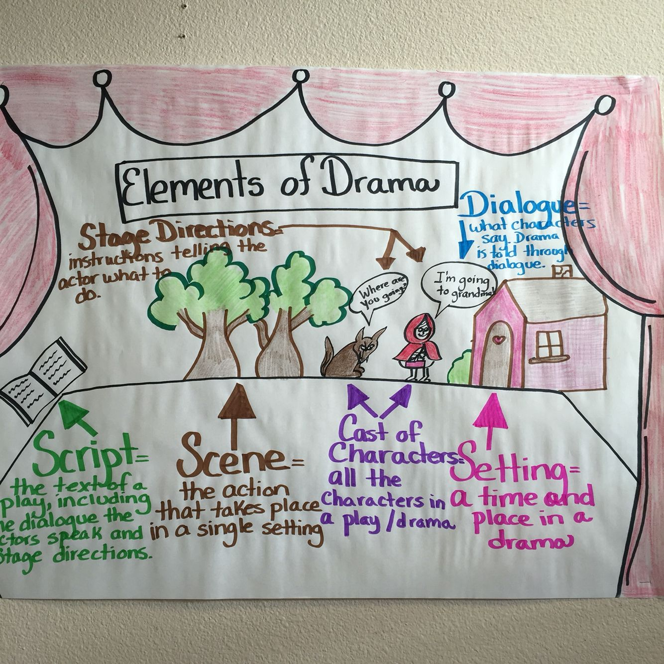 art drama music and elements of play This drama arts-pop has been devised to demonstrate how students can through drama simultaneously learn multiple subject areas and general capabilities in this is drama with no outside.