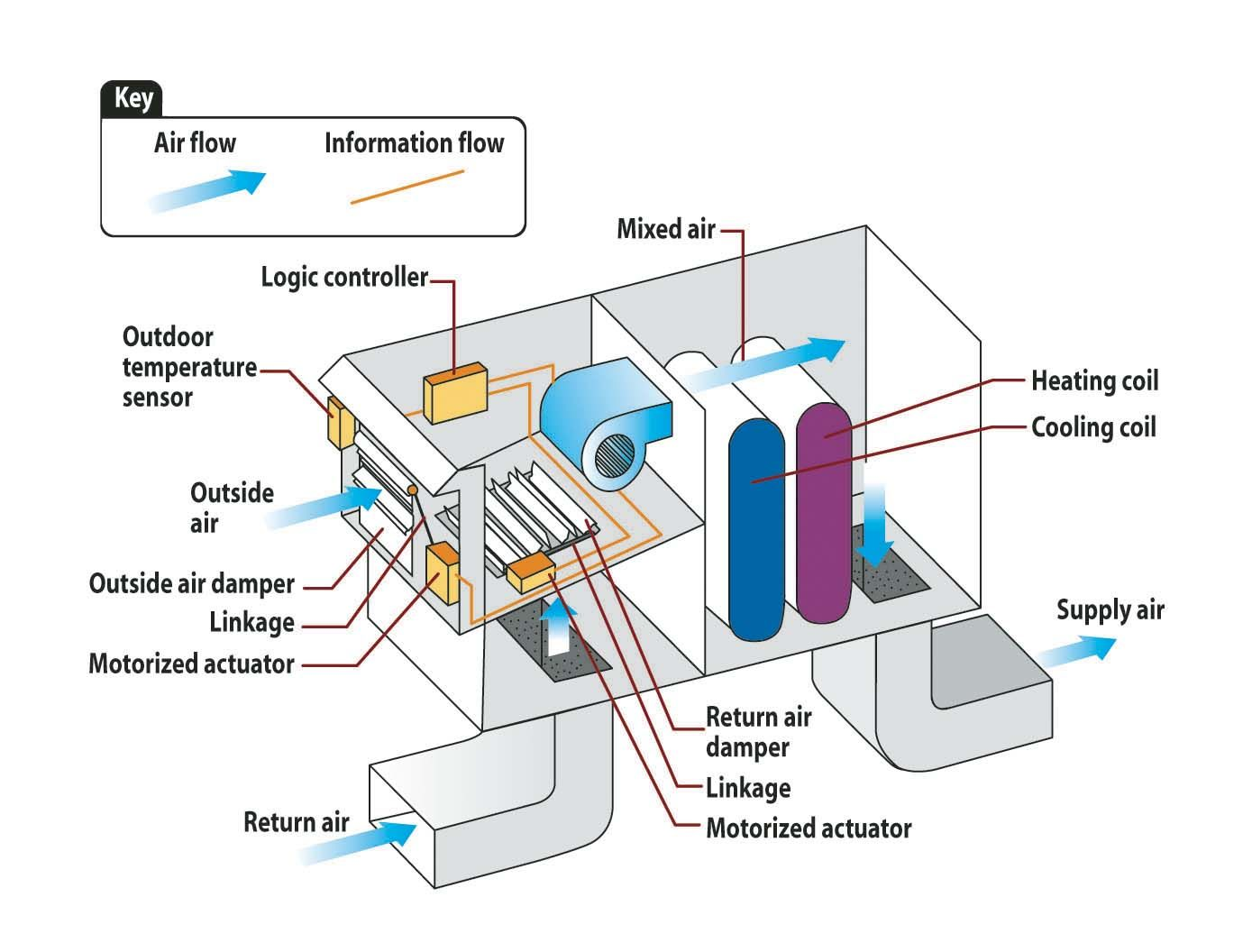 economizer cycle an energy saving strategy in which a part of the hvac system is shut off while the rest is used such as shutting off the refrigeration  [ 1389 x 1056 Pixel ]