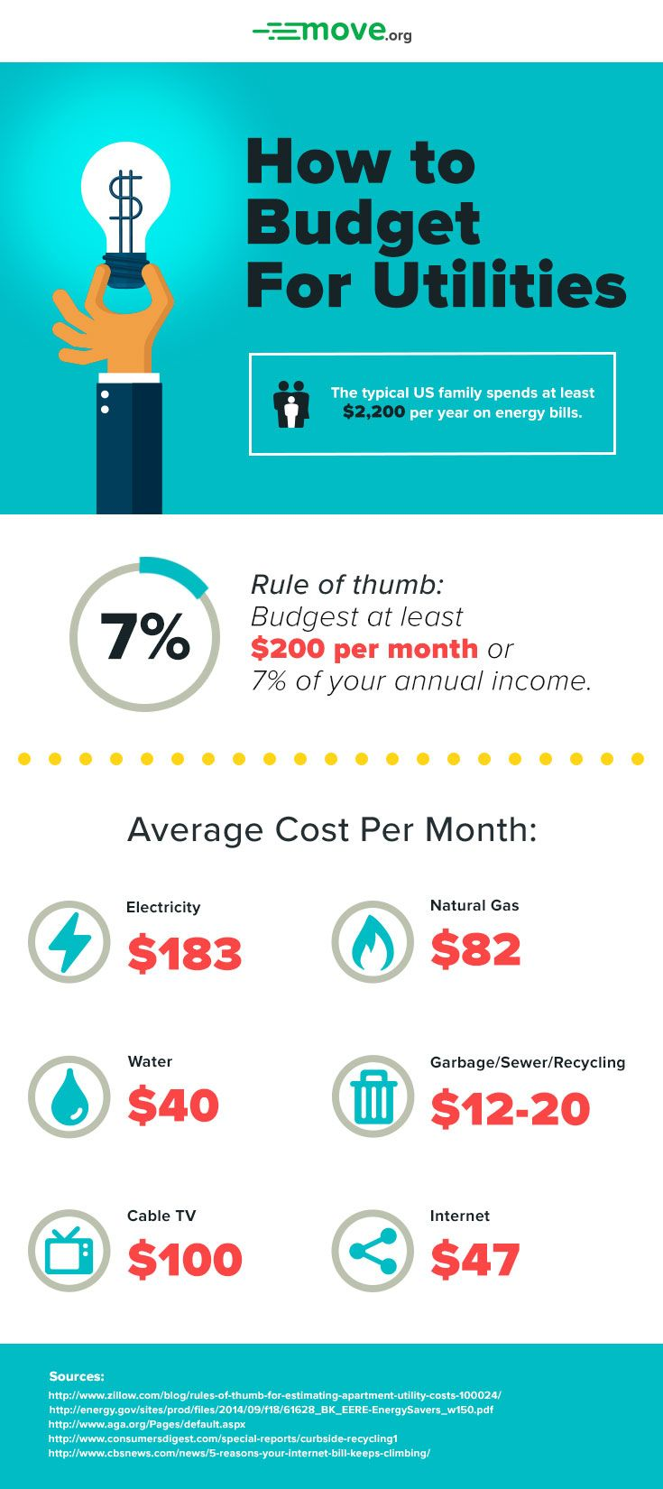 Cool Infographic Breaks Down How Much Of Your Income You Should Set Aside Each Month For Utilities Like Water Gas Electricity And More