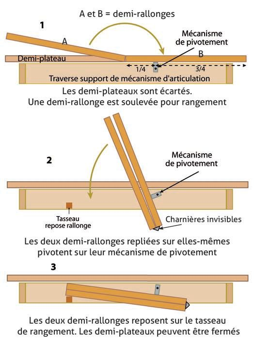 Mecanisme Table Extensible table à rallonge-papillon : principe de pivotement   furniture in