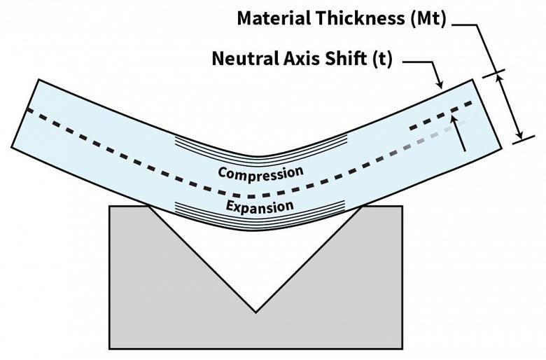 Analyzing The K Factor In Sheet Metal Bending The Fabricator Dobra Ferramentas