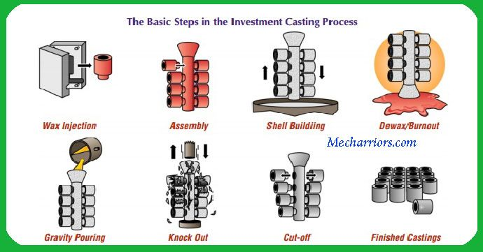 The Step By Step Procedure For Investment Casting Process Was