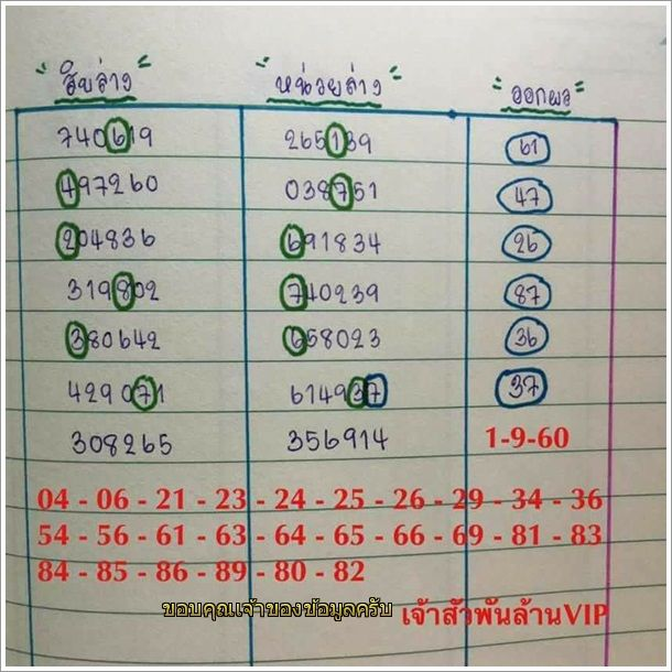 Pin By Thai Lottery On Thai Lottery Tips Updates And