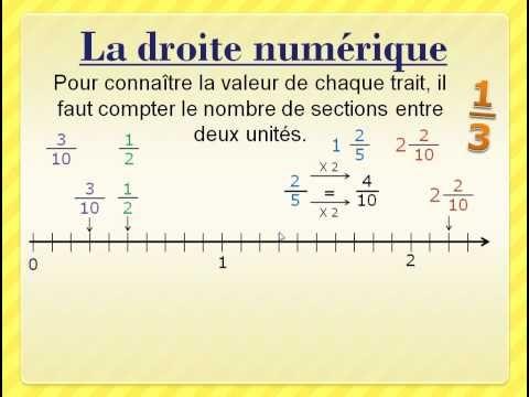 Les Fractions Sur Une Droite Numerique Math Fractions Fractions Math