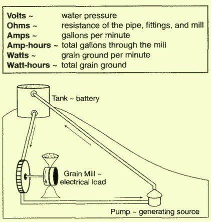 Electricity Explained | Physics | Pinterest | Physics, Learning ...
