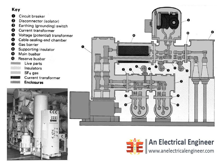 Electrical And Physical Arrangement Grounding Testing For Gis