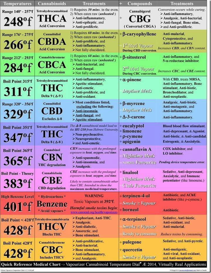 Vape temp chart also rick simpson phoenix tears pinterest rh