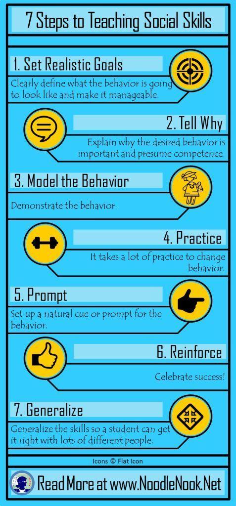 Steps to Teaching Social Skills | Elterngespräch und Ssw