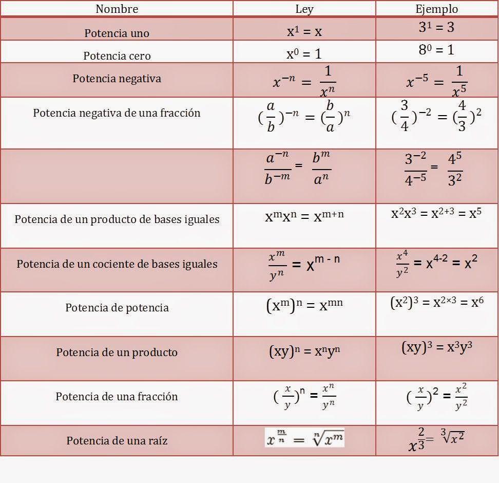 Club de Matemáticas Newton: Formulario de Leyes de los exponentes ...