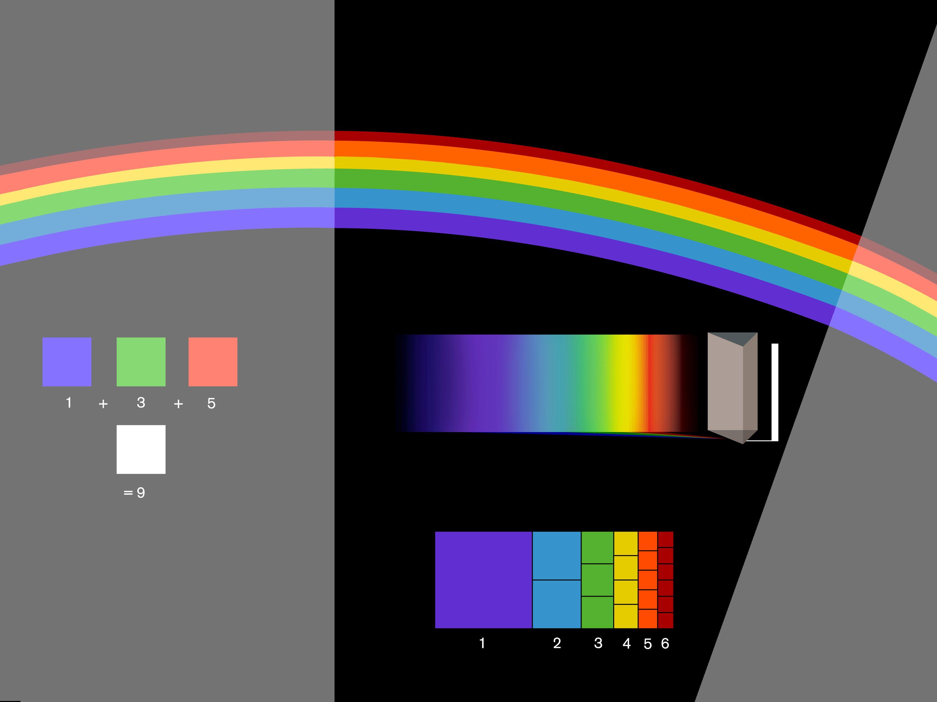 Spektrum Licht Farben Mischen Farben Licht