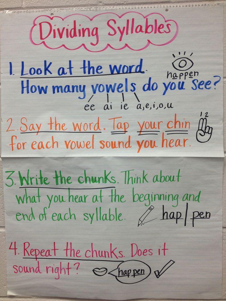 Syllables Anchor Chart  Dividing Syllables Anchor  Elementary