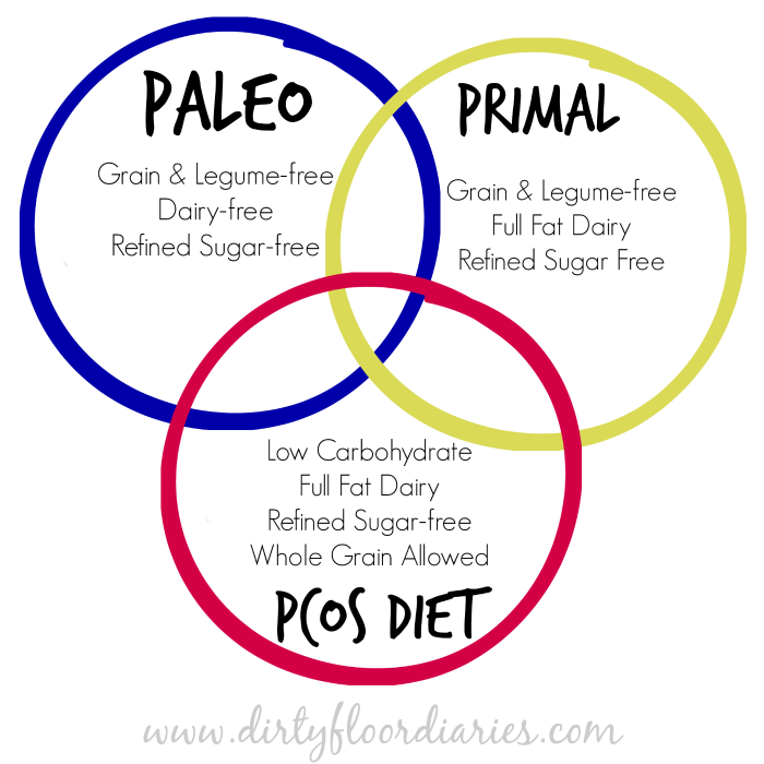 Paleo primal the pcos diet siblings paleo primal the pcos diet siblings the dirty floor diaries malvernweather Choice Image