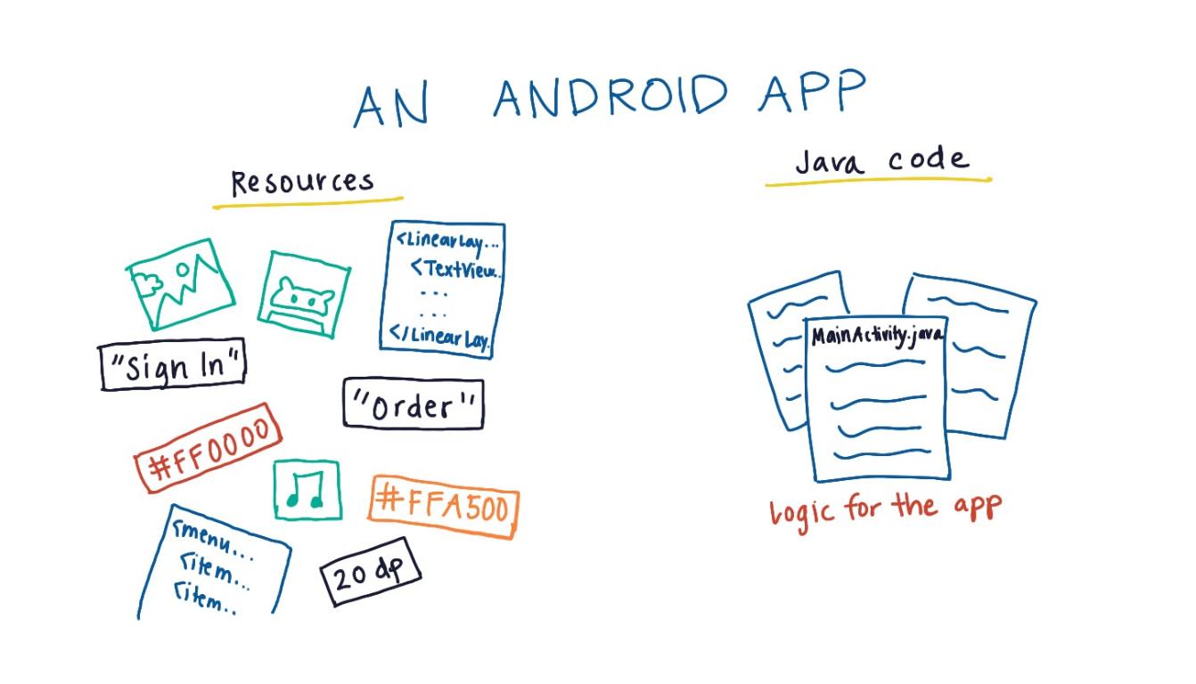 Android Basics: User Interface - Udacity   coding codices   Hex