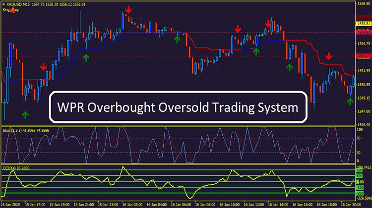 Wpr Overbought Oversold Trading System How To Apply