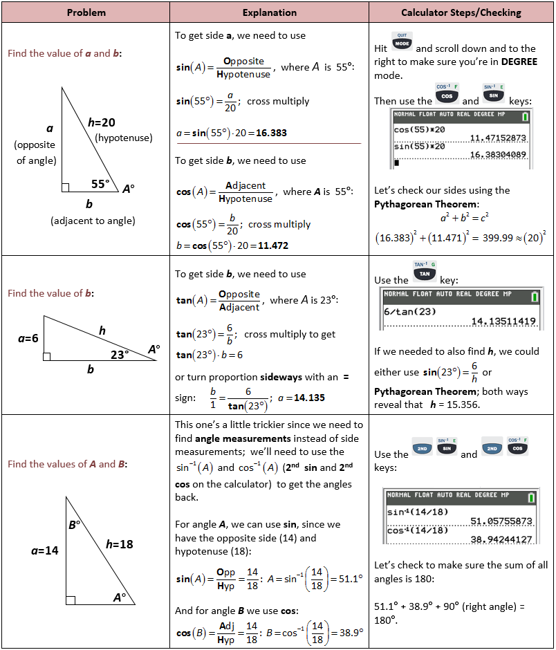 Derivatives and Integrals of Inverse Trig Functions