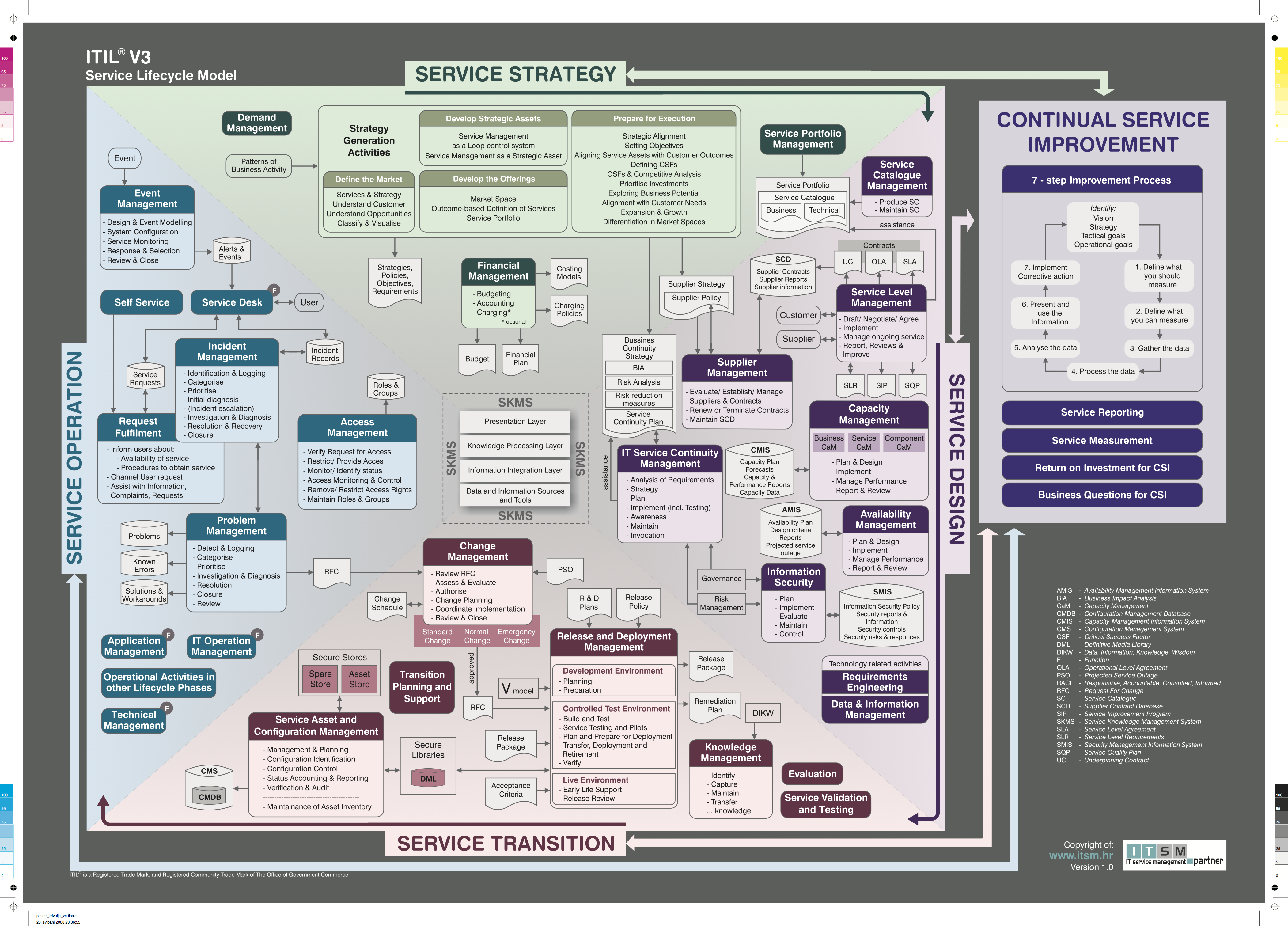 The ITIL V3 Service Lifecycle Model Tecnologia da