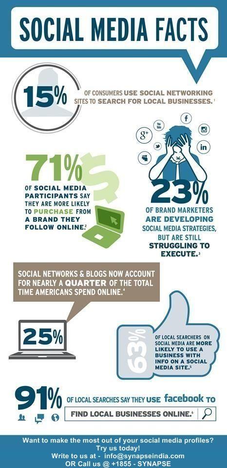 Few comprehensive #socialmedia facts! | Social Media Hashtags