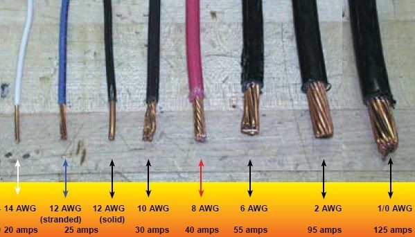 Electrical wire size table wire the smaller the gauge electrical wire size table wire the smaller the gauge number the larger the conductor size work electrical pinterest conductors gauges and keyboard keysfo